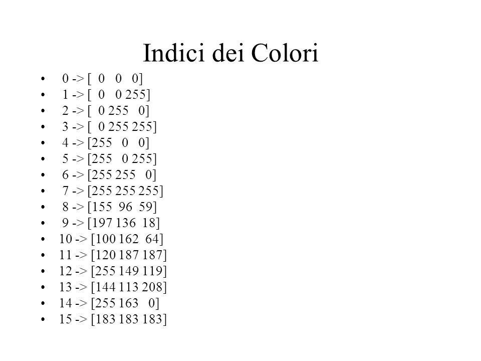 Indici dei Colori 0 -> [ 0 0 0] 1 -> [ 0 0 255]